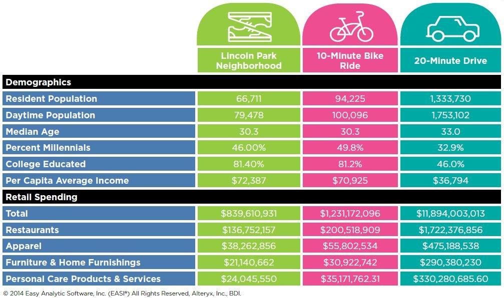 2015 Lincoln Park Demographics and Retail Spending Chart